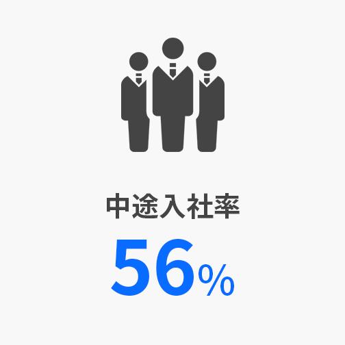 中途入社率56%